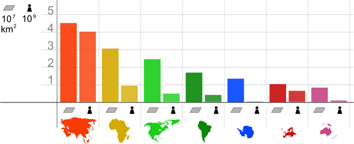 continents-population
