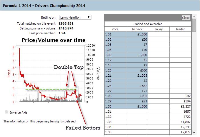 hamilton-formula-1-betting-chart-analysis