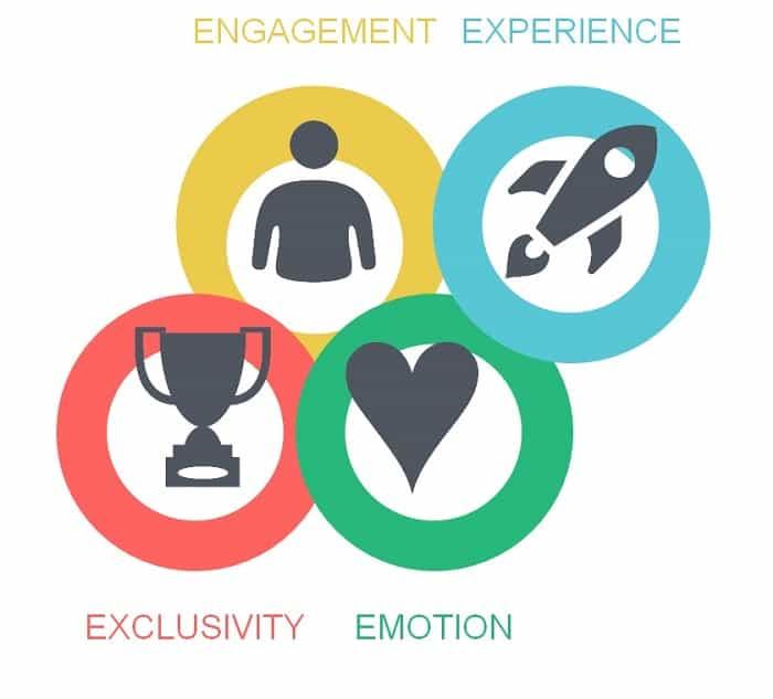Obiettivi Marketing Emozionale