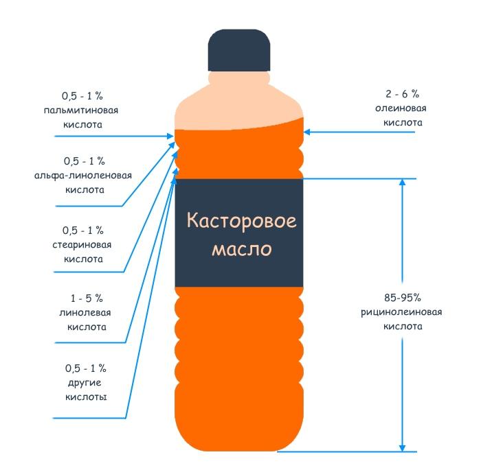 Касторовое масло - полезные свойства и состав кислот