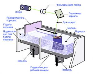 Технологии 3D печати - SLS 3D печать
