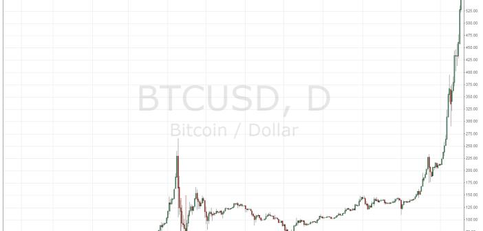 bitcoin-γράφημα-τιμή