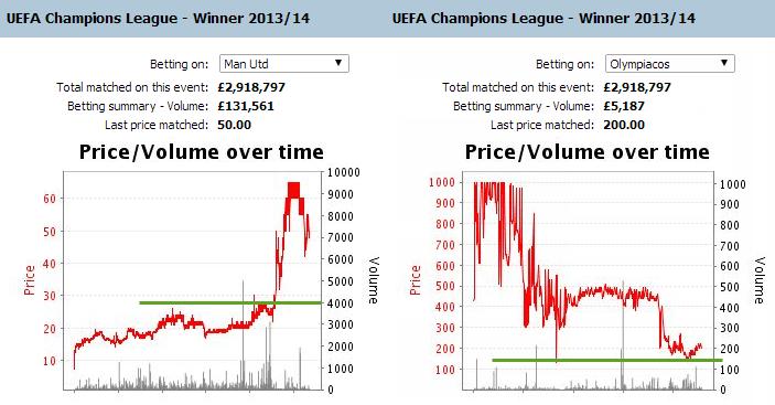champions-league-manchester-united-olympiacos-stoixima-apodosi