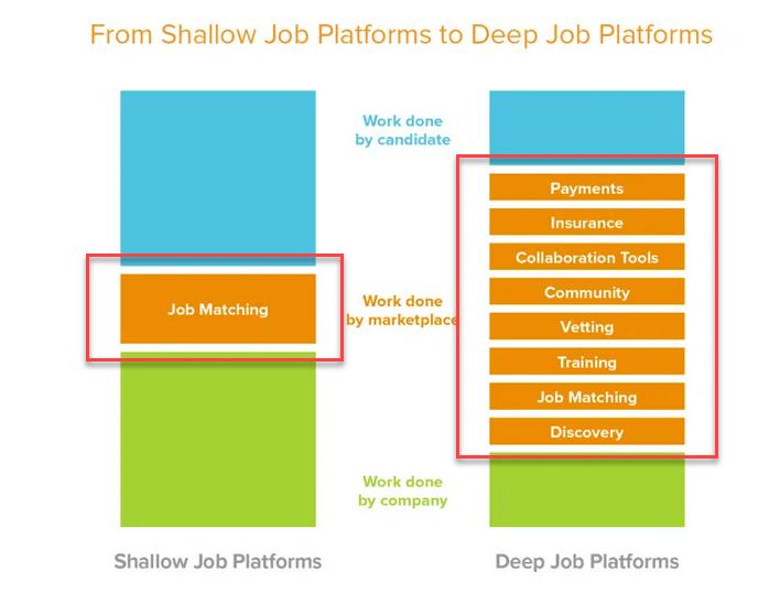 profundidad en las plataformas digitales de trabajo