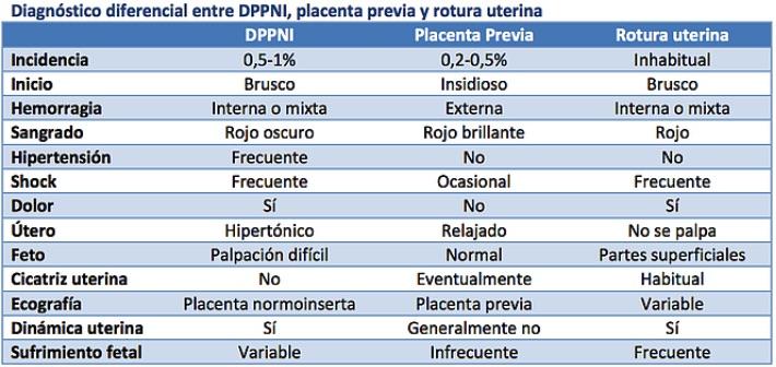 diagnostico placenta previa ope matronas