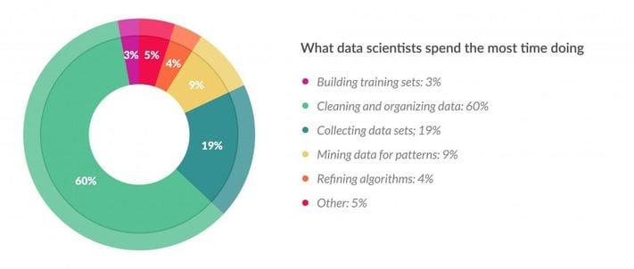 Чем Data Scientist занимается больше всего?