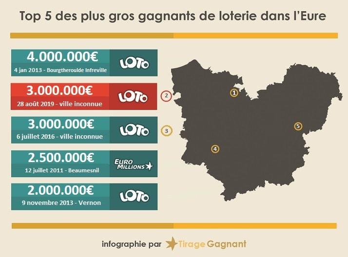 infographie gagnant de loterie dans l'Eure