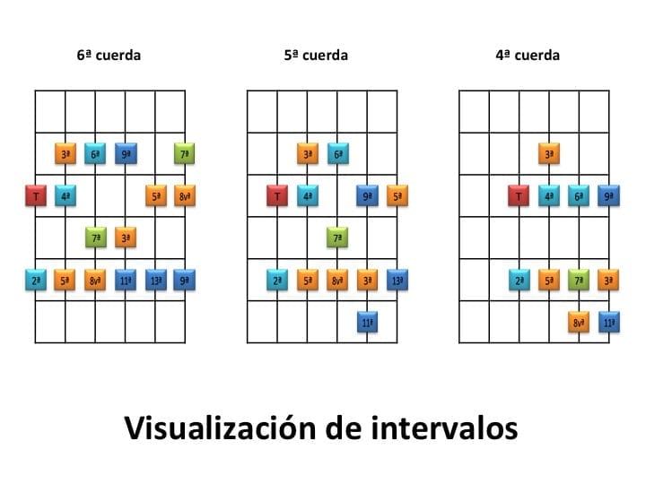 Visualización de Intervalos en la Guitarra