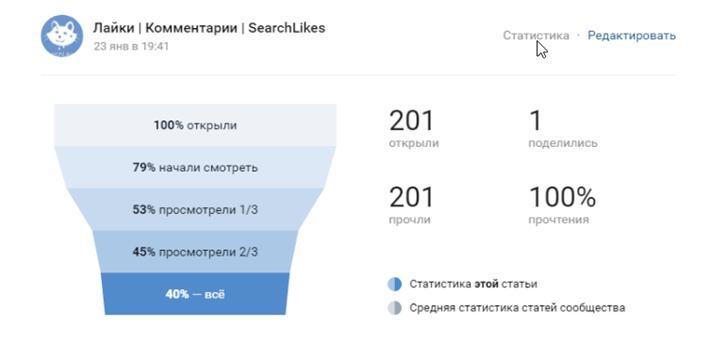 Статистика в ВКонтакте