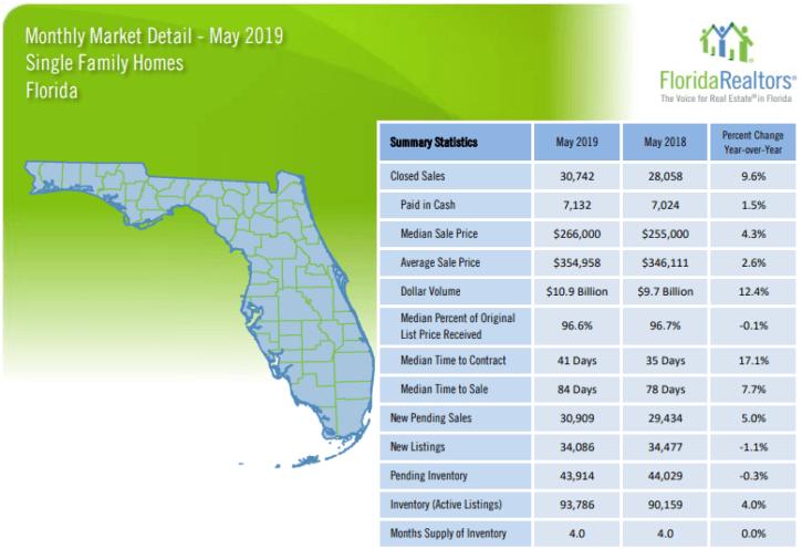 Florida Single Family Homes May 2019 Market Report
