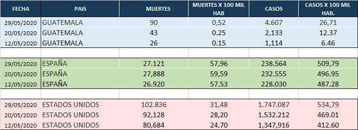 El Covid-19 en Guatemala continúa en escalada
