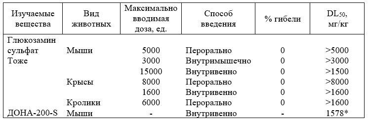 Острая токсичность Д-глюкозамина сульфата и его производного ДОНА R200- S