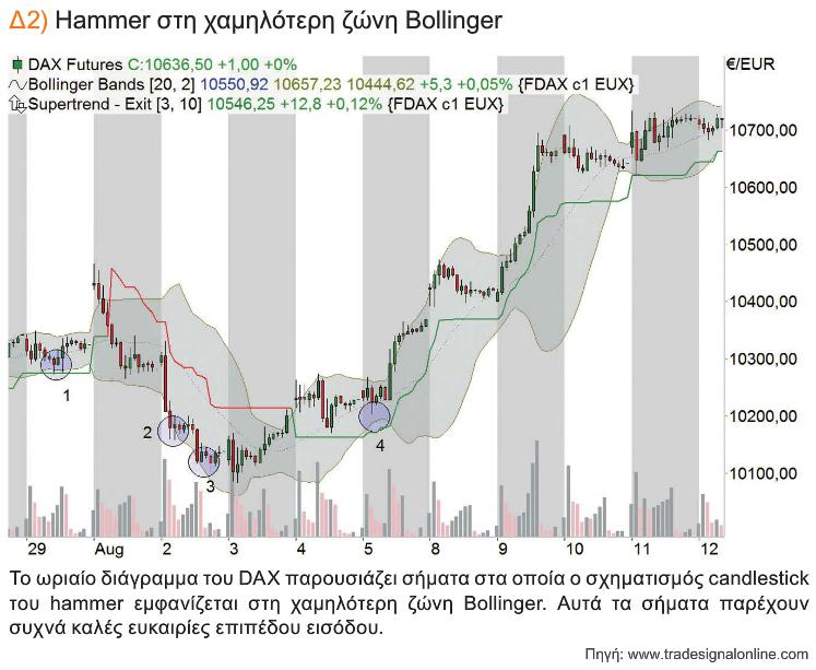 Δ2 Hammer στη χαμηλότερη ζώνη Bollinger
