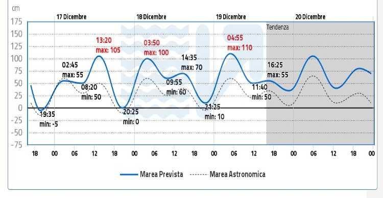 acqua alta venezia previsione emergenza falsa