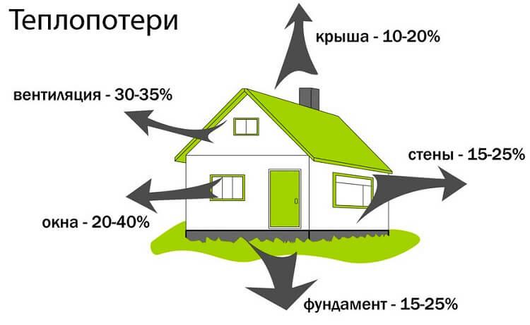 С чего начинать энергосбережение в доме