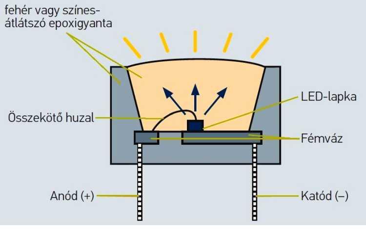 1. ábra. LED-fényforrás felépítése (forrás: www.hella.hu)