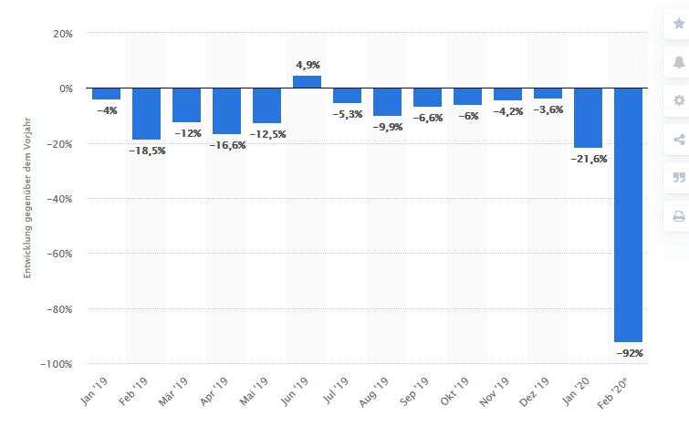 Verhalten im Finanzcrash: Wer kauft schon Autos in Krisenzeiten?  Autoverkäufe in China sind aufgrund des Coronavirus im Februar 2020 stark eingebrochen (92 %). Dies erscheint logisch, denn jemand der in China in Quarantäne ist, denkt nicht über einen Autokauf nach. Quelle: Statista