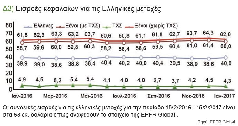 Δ3) Εισροές κεφαλαίων για τις Ελληνικές μετοχές