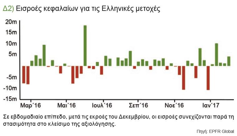 Δ2) Εισροές κεφαλαίων για τις Ελληνικές μετοχές