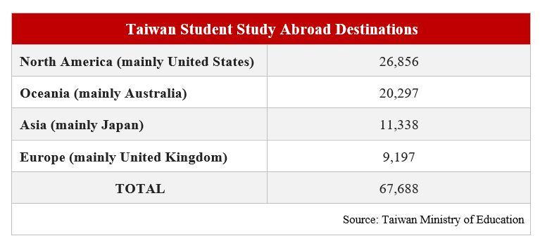 taiwan student study destination table
