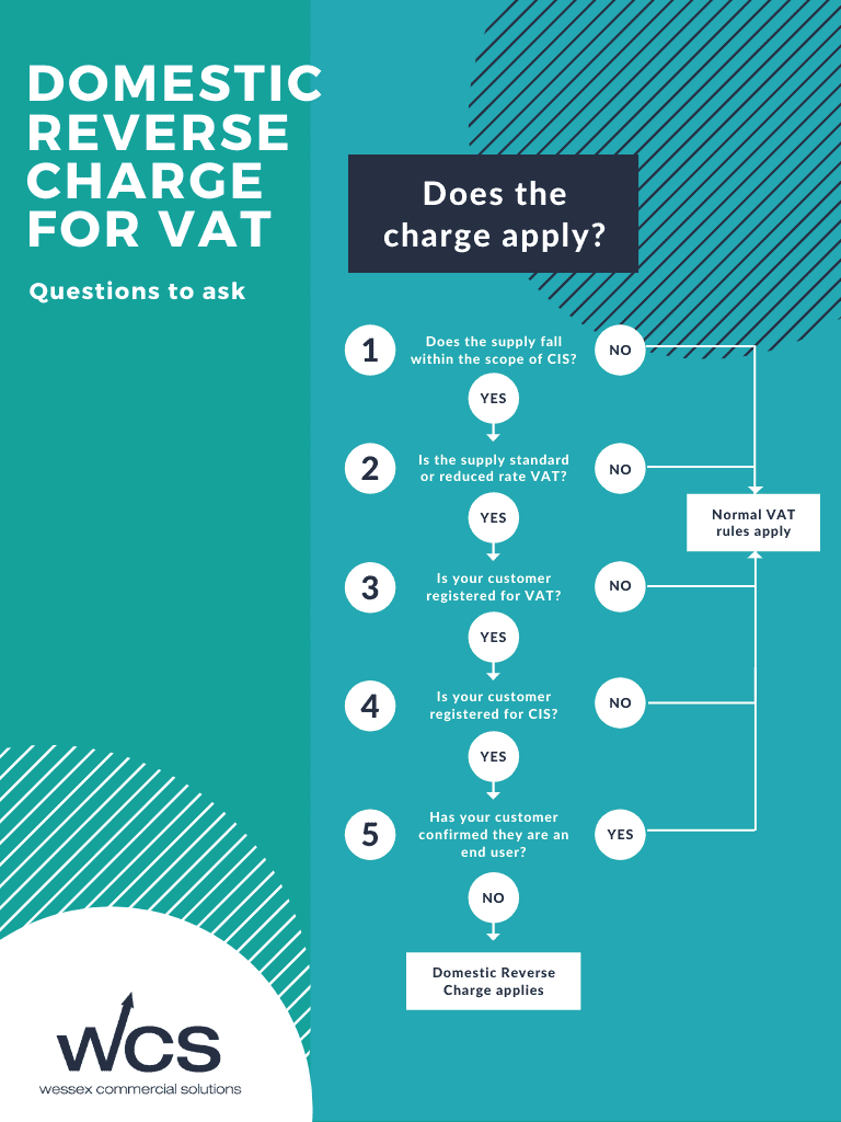 Flow chart showing questions to ask to check if reverse charge for VAT applies