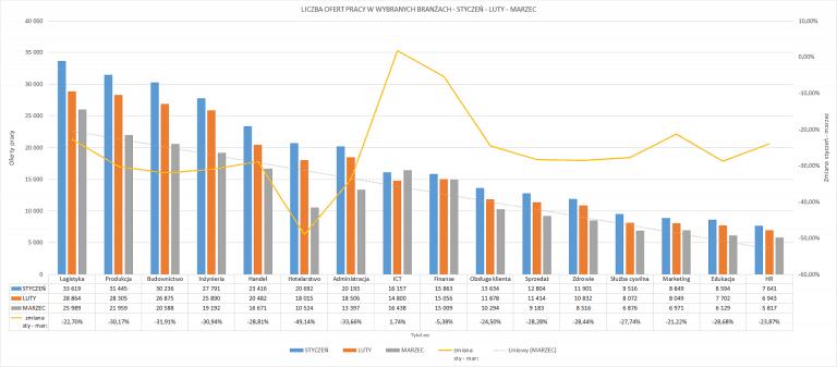 Liczba ofert pracy w wybranych branżach - styczeń - luty - marzec