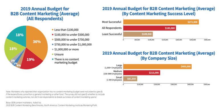 B2B Content Marketing Budget percentages