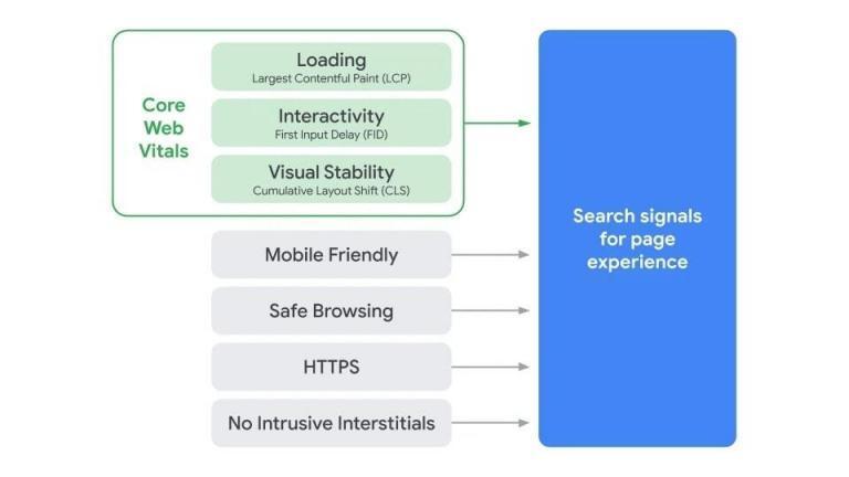"""Die Core Web Vitals und ihre Rolle in der Bewertung der """"Seitenerfahrung"""" durch Google. (Quelle: Google)"""