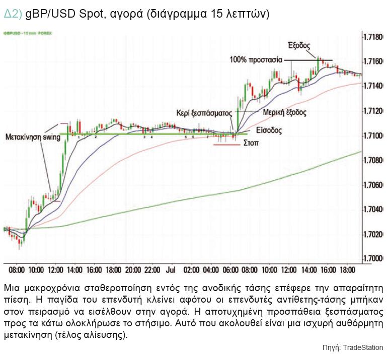 gbp-usd-αγορα-15-λεπτα-δ2