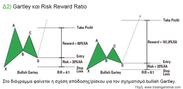 gartley-risk-reward-ratio-δ2