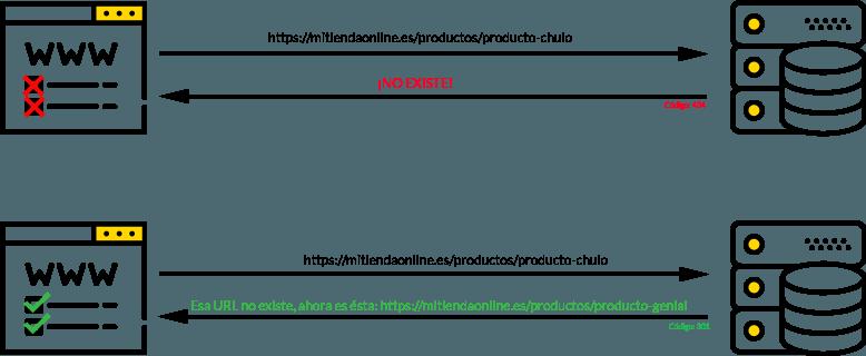 Error 404 vs Redirección 301