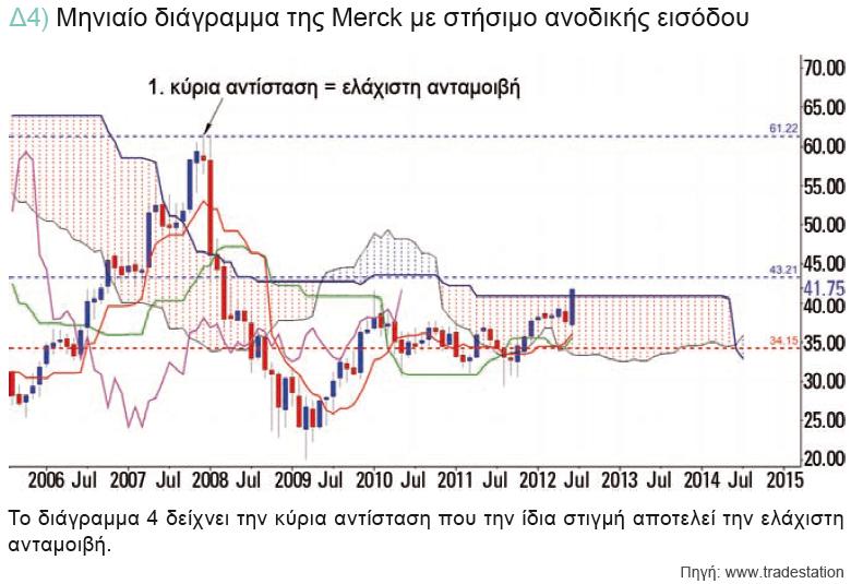 δ4-μηνιαιο-διαγραμμα-merck-στησιμο-ανοδικης-εισοδου