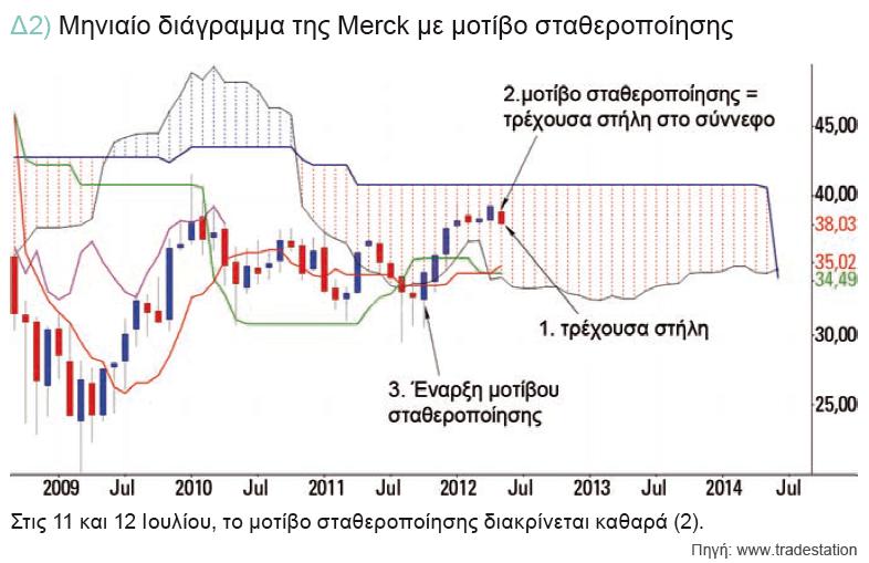 δ2-μηνιαιο-διαγραμμα-merck-μοτιβο-σταθεροποιησης