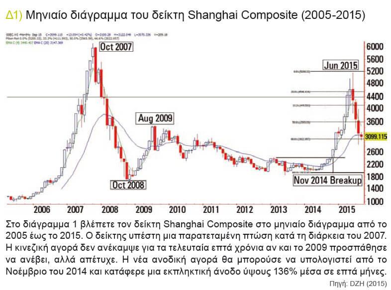 shanghai-composite-μηνιαιο-γραφημα