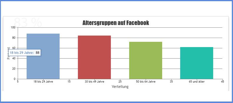 Wie alt sind Facebook Nutzer