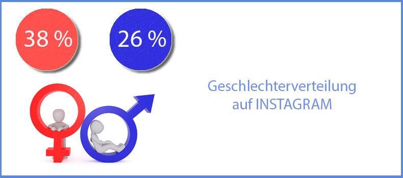 So viele Männer und Frauen finden sich auf Instagram