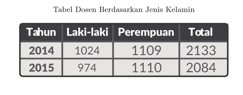 Tabel-Jumlah-Dosen-Berdasarkan-Jenis-Kelamin