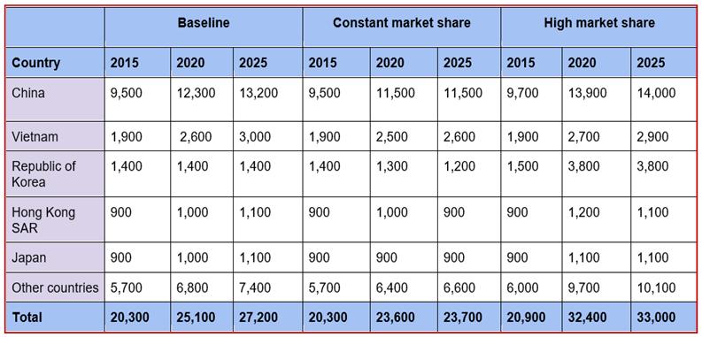 Eduation-Market-report