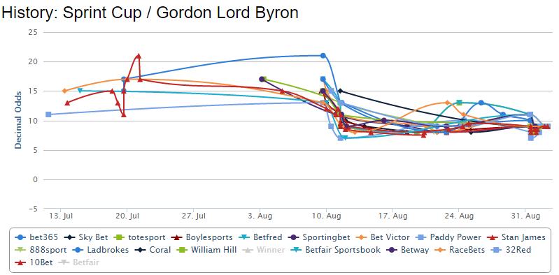 gordon-lord-byron-betting-chart