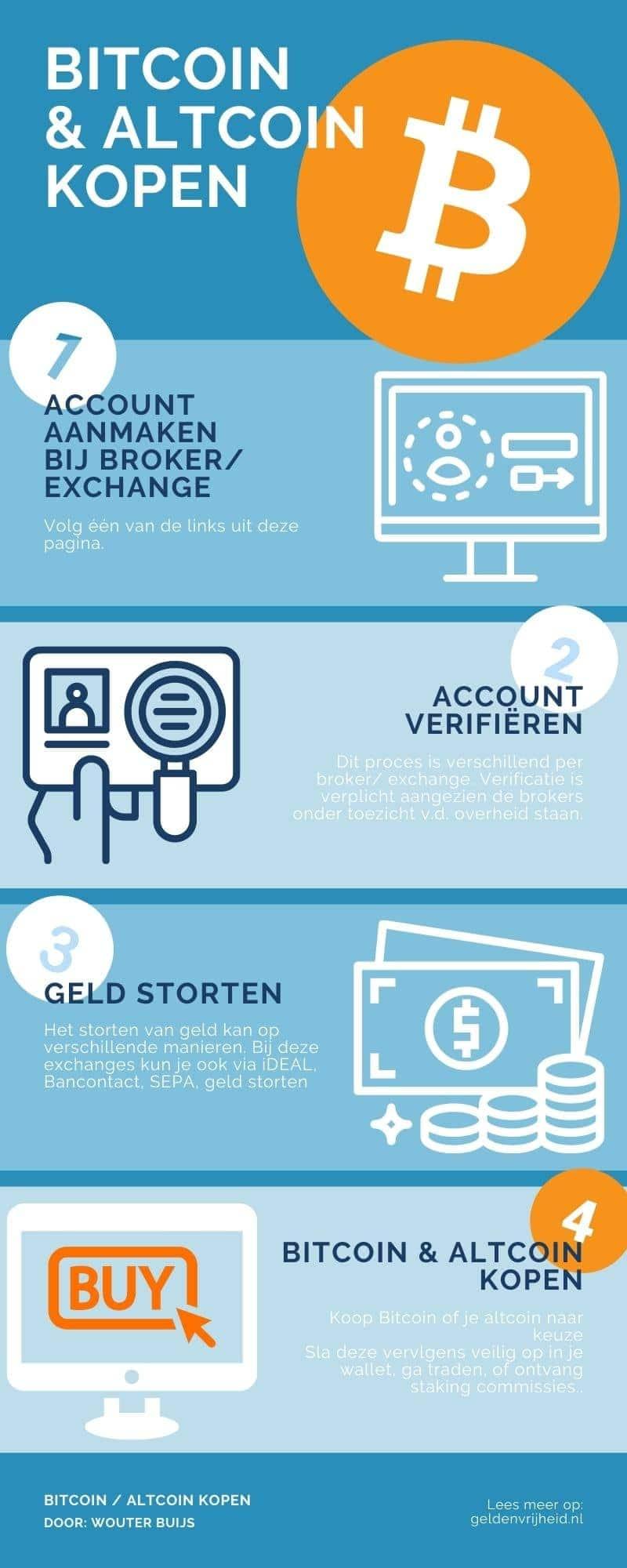 Bitcoin en altcoin kopen infographic