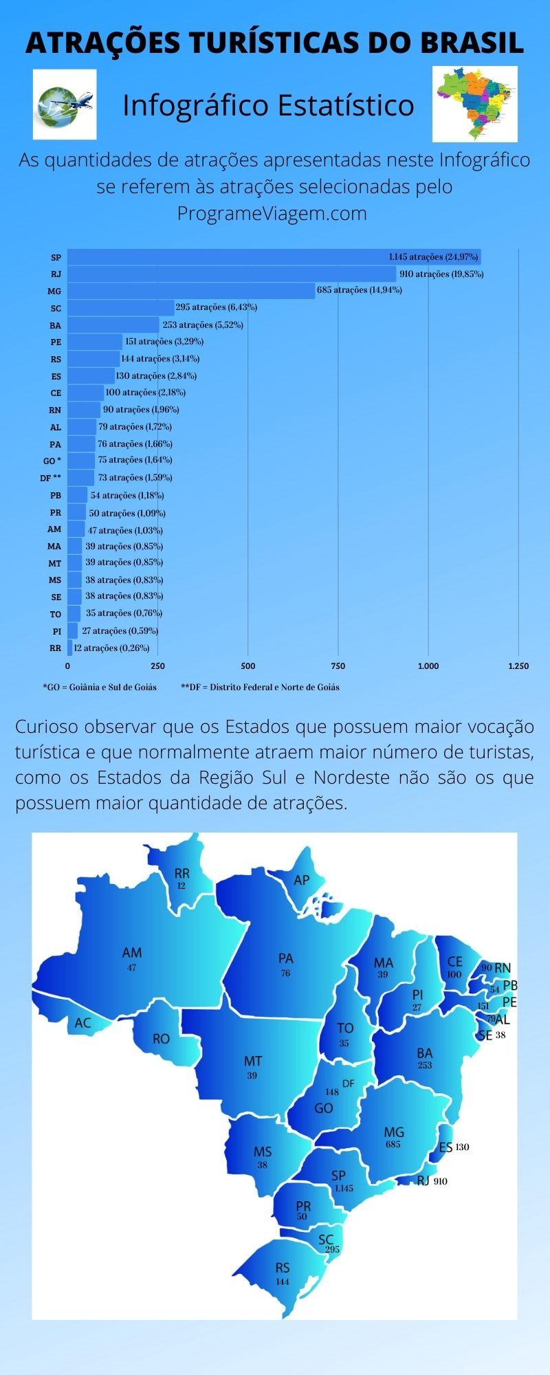 Infográfico Atrações Turísticas do Brasil