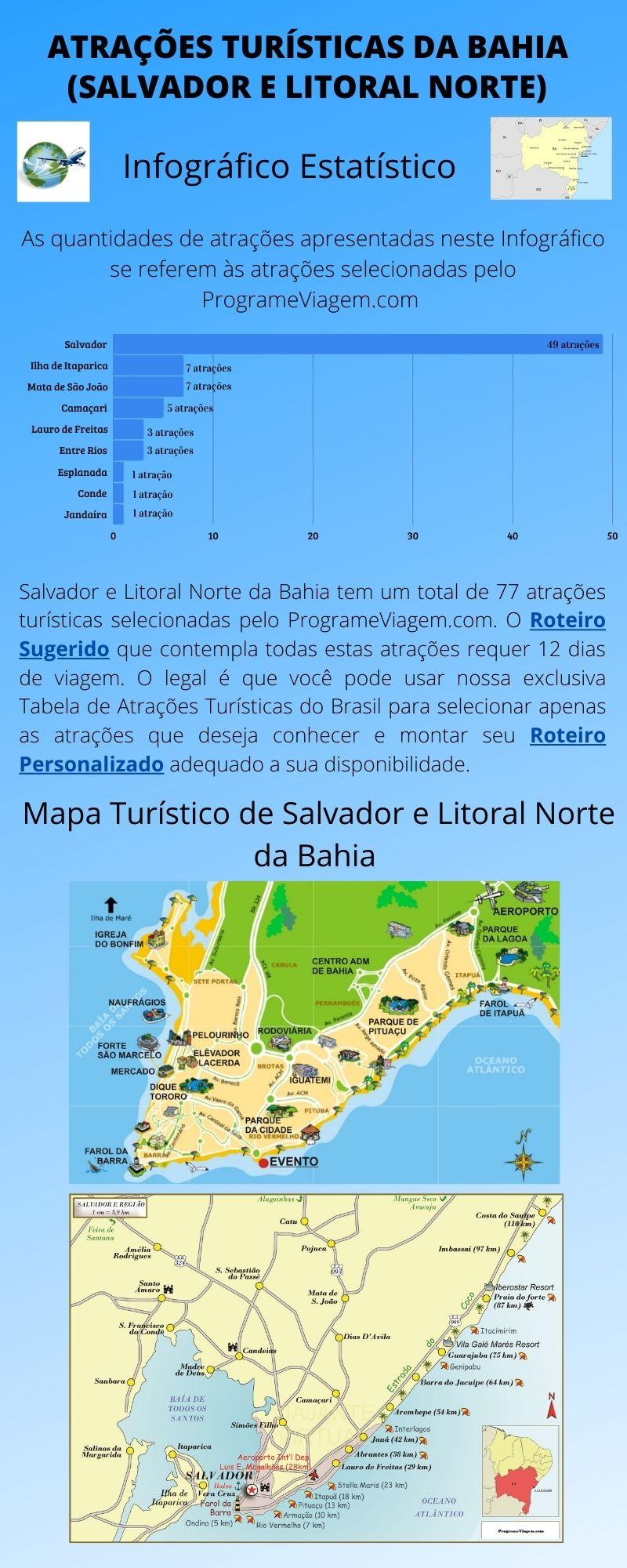 Infográfico Atrações Turísticas da Bahia (Salvador e Litoral Norte)