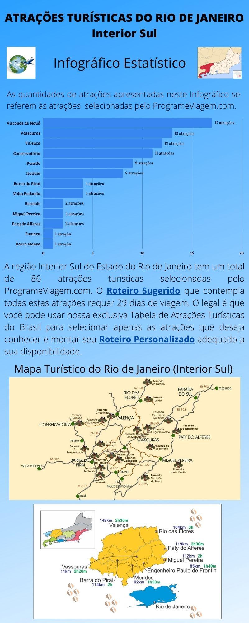 Infográfico Atrações Turísticas do Rio de Janeiro (Interior Sul)