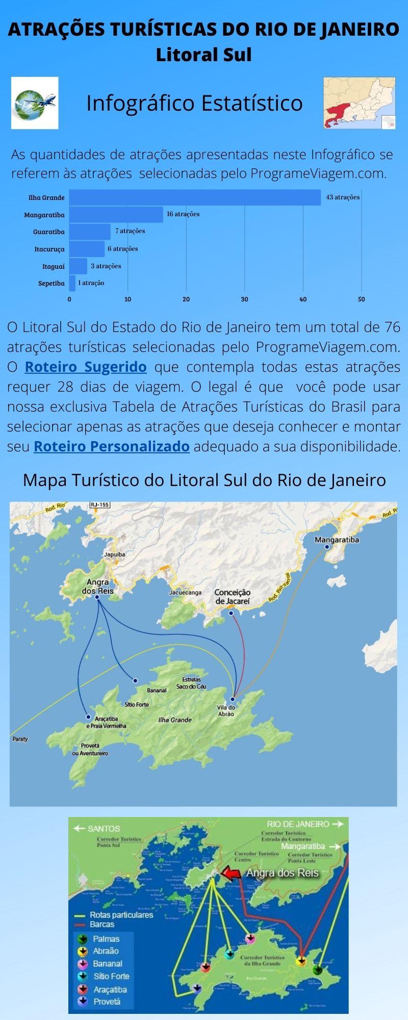 Infográfico Atrações Turísticas do Rio de Janeiro (Litoral Sul) 1