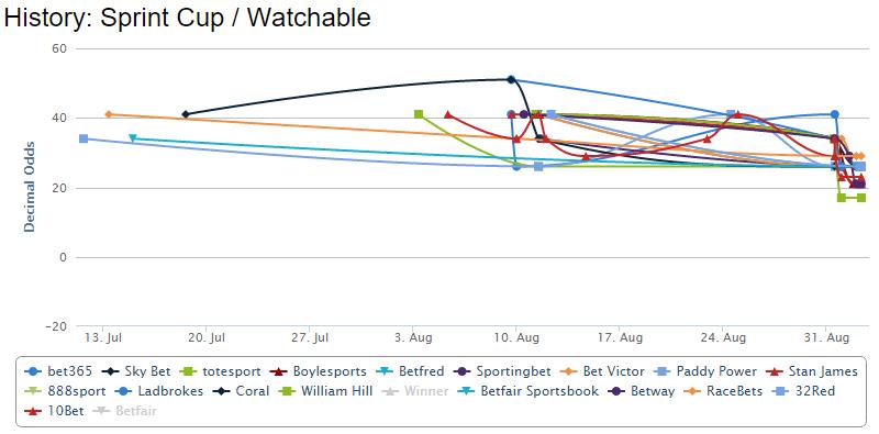 watchable-betting-chart