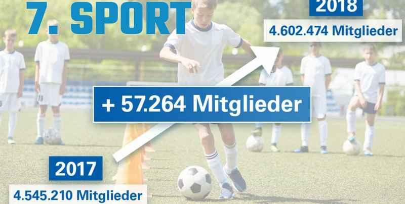Mitglieder Sportvereine Bayern 2018-2019