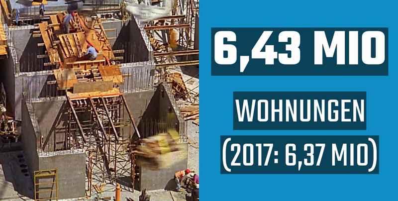 Wohnungsbau Bayern 2019