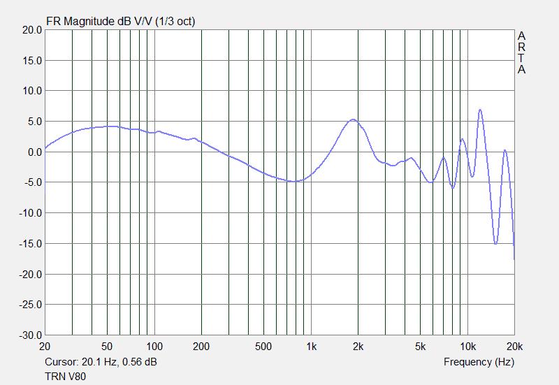 TRN V80 requency response