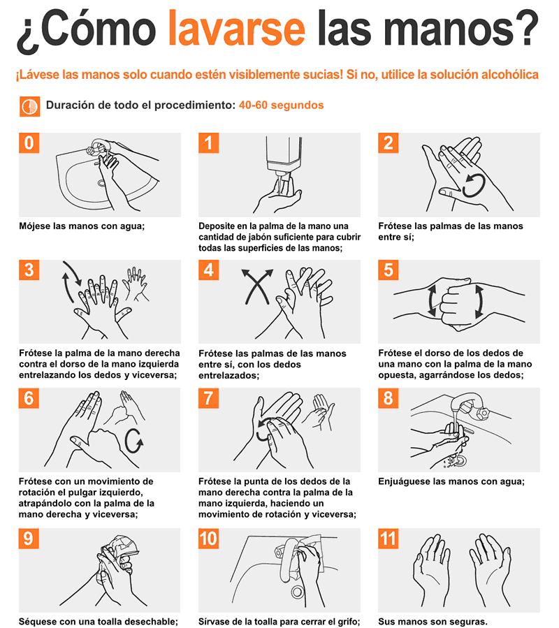 Infografía de como hay que lavarse las manos correctamente
