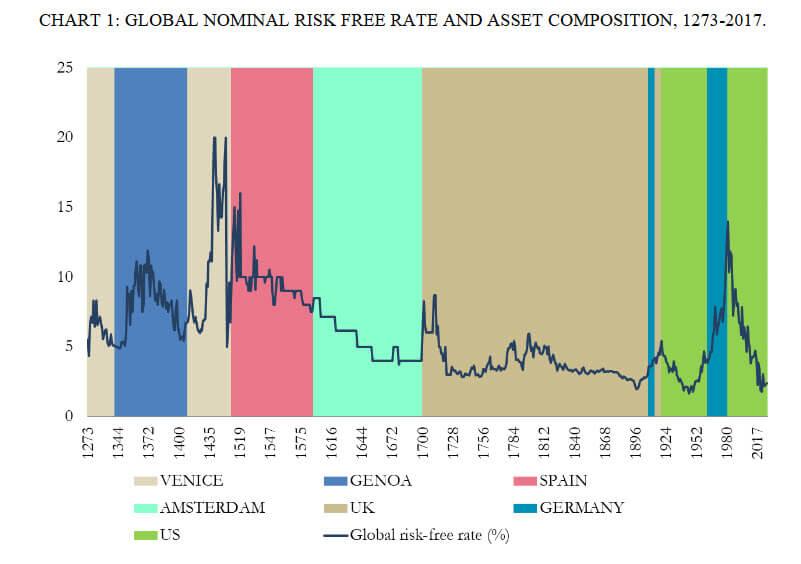 Nuevo praradigma : Rentabilidad de la deuda pública en los últimos ocho siglos